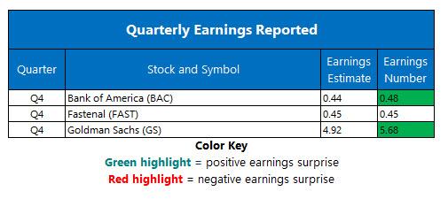 corporate earnings january 17