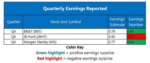 corporate earnings january 18
