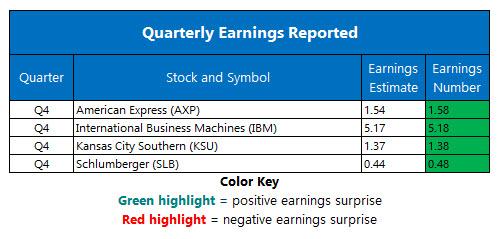 corporate earnings january 19