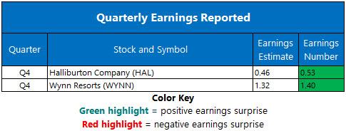Corporate Earnings January 22