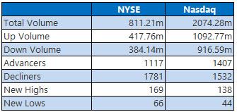 NYSE and Nasdaq Stats Jan 10