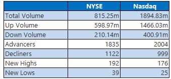 NYSE and Nasdaq Stats Jan 2