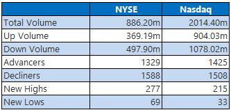 NYSE and Nasdaq Stats Jan 25