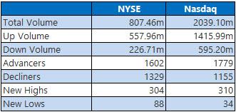 NYSE and Nasdaq Stats Jan 26
