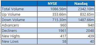 nyse and nasdaq stats january 16