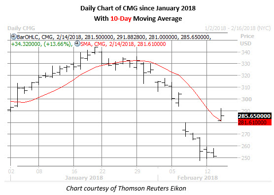 cmg daily chart feb 14