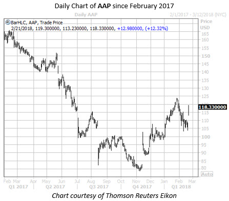 Daily Chart of AAP Since Feb 2017