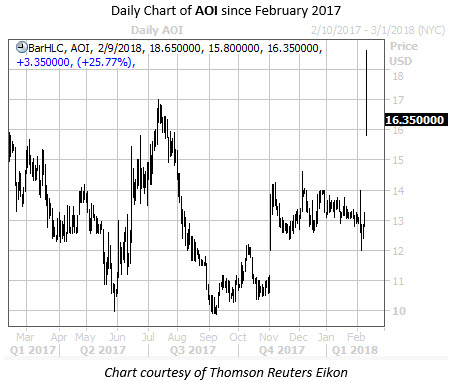 Daily Chart of AOI Since Feb 2017