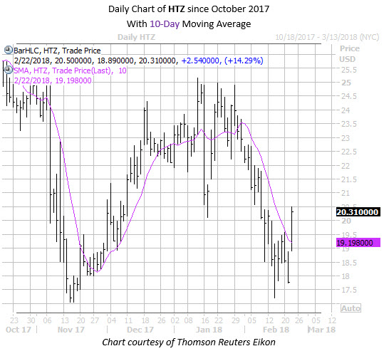 Daily Chart of HTZ with 10 day