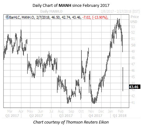 Daily Chart of MANH since Feb 2017
