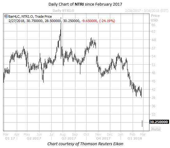Daily Chart of NTRI Since Feb 2017