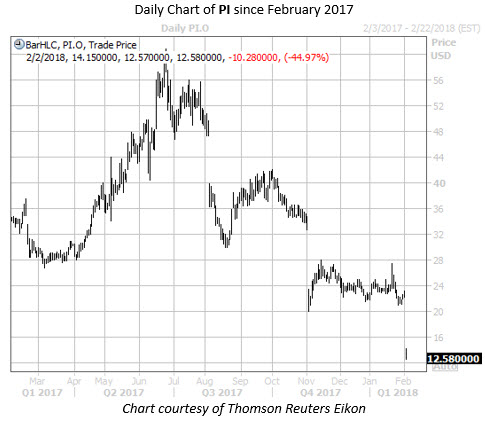 Daily Chart of PI Since Feb 2017