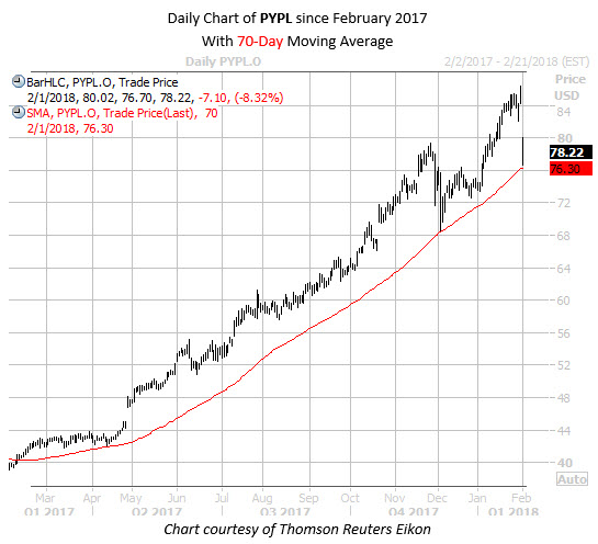 Daily Chart of PYPL Since Feb 2017 with 70MA