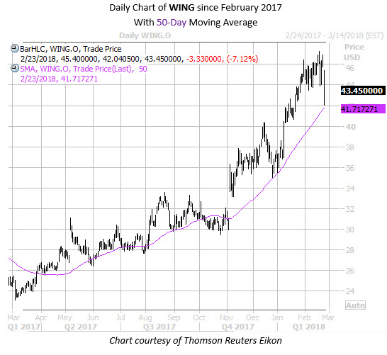 Daily Chart of WING with 50MA Since Feb 17 2
