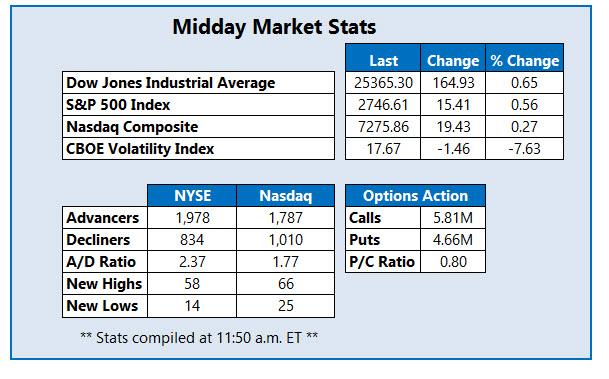 midday market stats feb 16