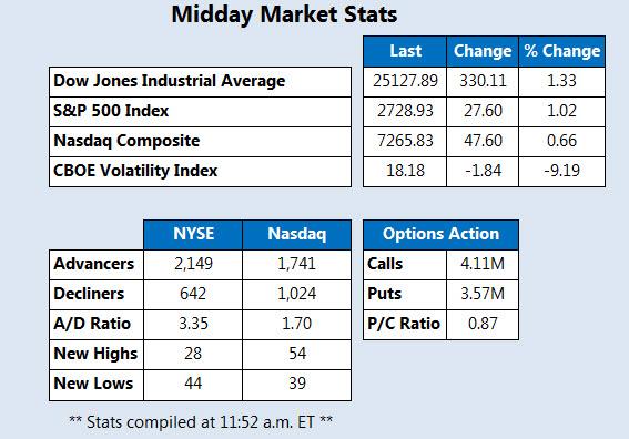 Midday Market Stats Feb 22