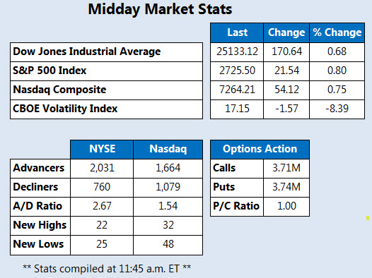 Midday Market Stats Feb 23