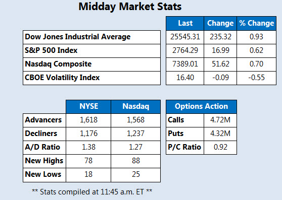 Midday Market Stats Feb 26