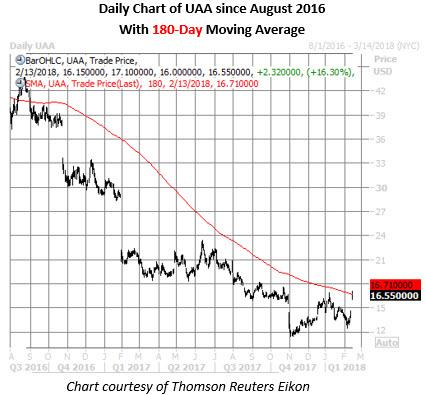 uaa stock daily chart feb 13