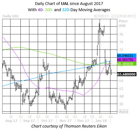 Daily Chart of UAL with 40 200 and 320 ma