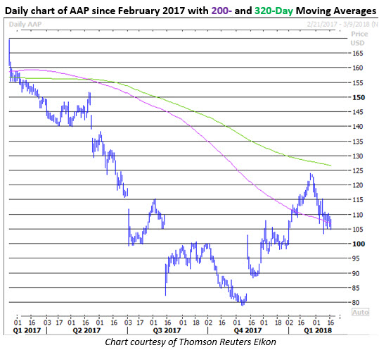aap stock price