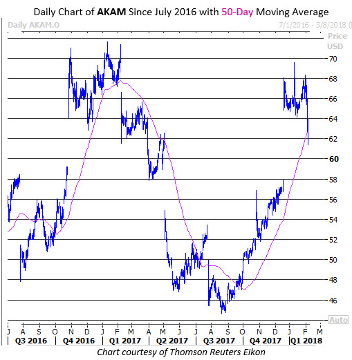 akam stock price