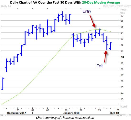 aa stock price