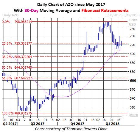autozone stock today