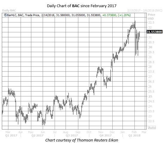 BAC one-year chart