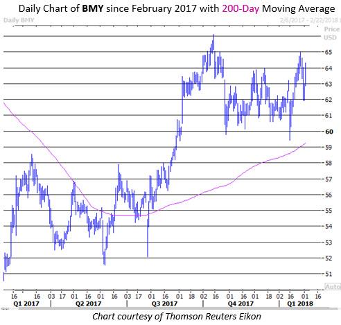 bmy stock price