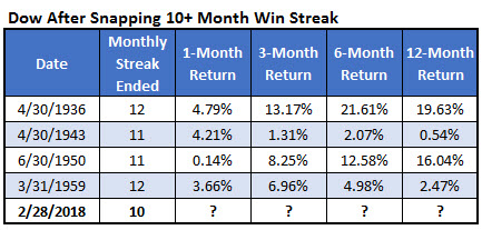 dow previous 10mt win streaks