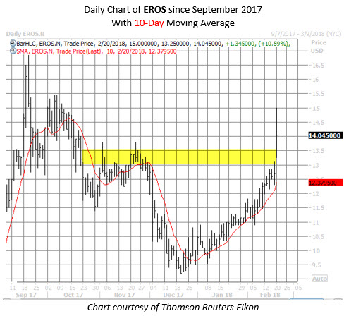 EROS stock chart