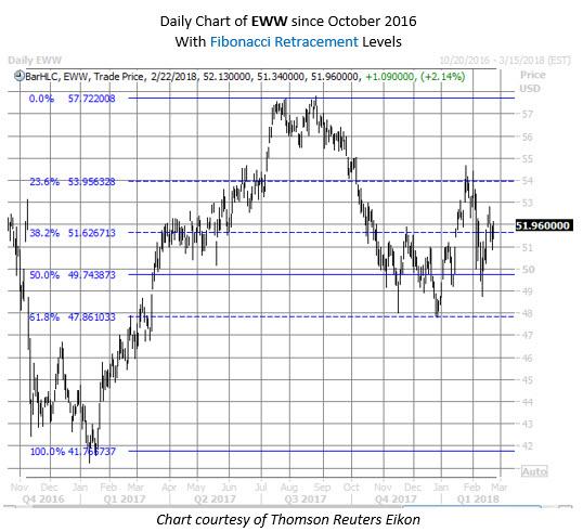 EWW etf chart
