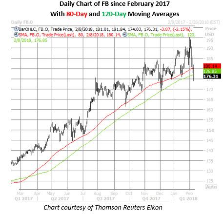 fb stock daily chart feb 8