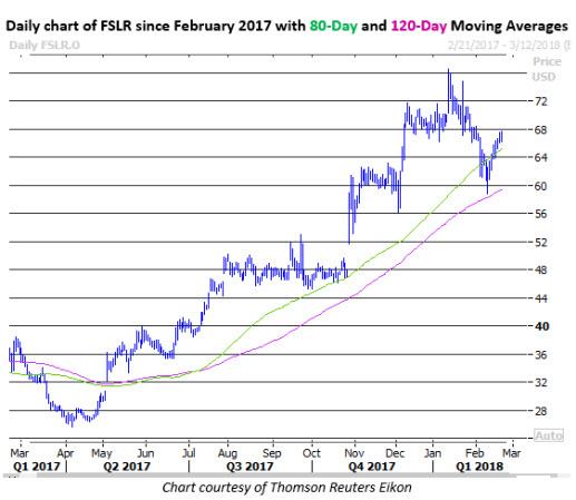 fslr stock price