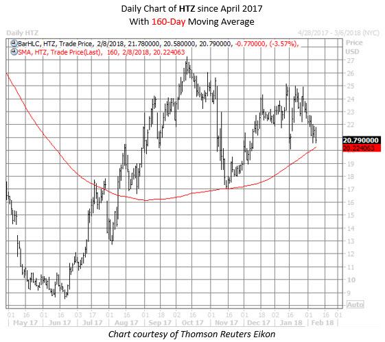 HTZ stock chart