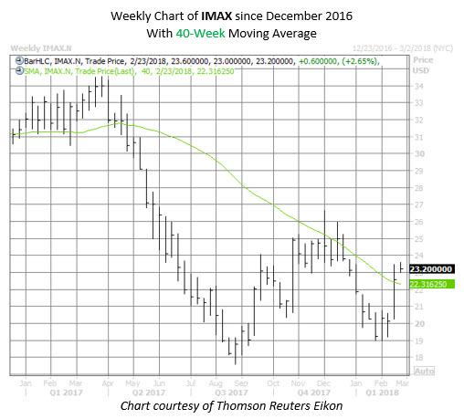 IMAX stock chart