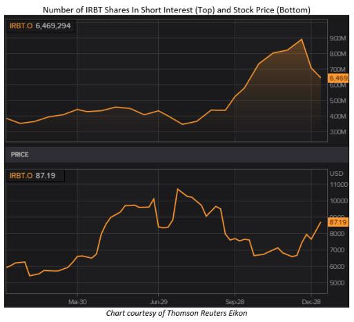 irbt stock price