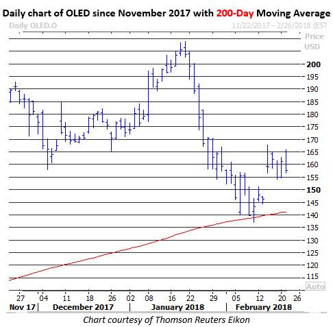 universal display stock price