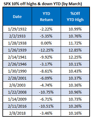 spx 10 percent off highs and down YTD