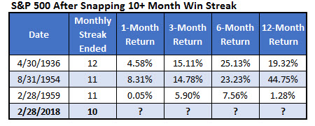 SPX after 10month win streaks