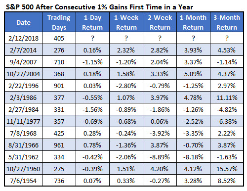spx after consecutive 1% gains