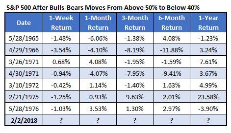 SPX after II bulls-bears drop