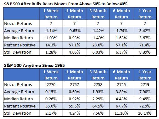 spx after sharp drop in bulls-bears line