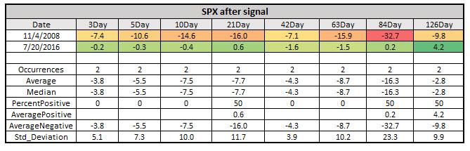 spx after vix discount extreme feb 28