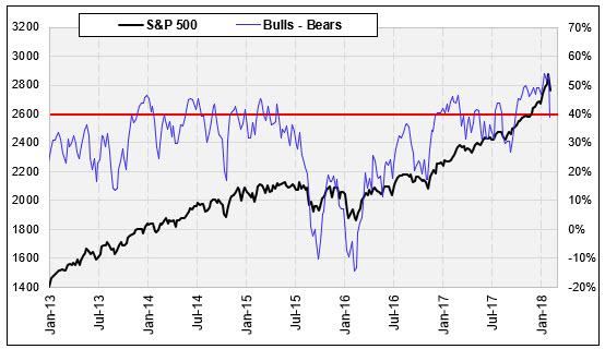 spx and bulls-bears line
