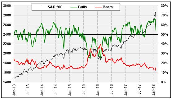 spx and II bulls and bears