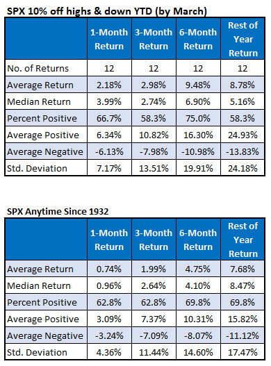 SPX pullback signals vs anytime