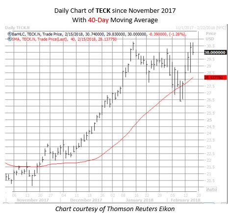 TECK stock chart