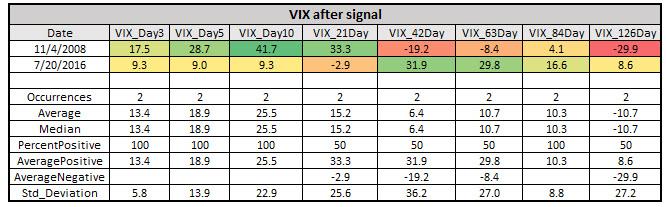 vix after vix discount extreme feb 28